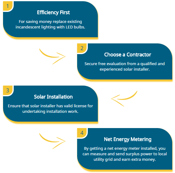 California Solar Energy Company - Best Solar Company in California